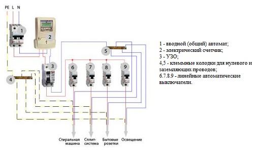 Электрическая проводка на кухне