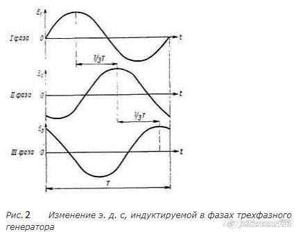 индукция электрогенератора