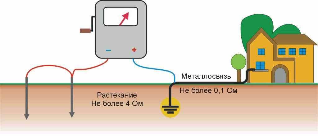 измерение сопротивления контура заземления