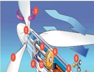 Ветряной электрогенератор