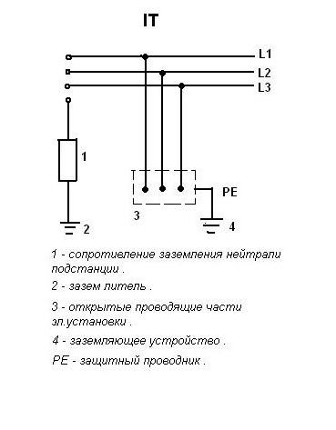 Системы заземления