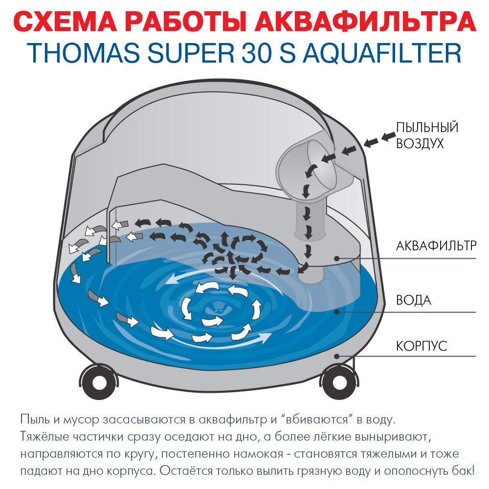 Аквафильтр для пылесоса