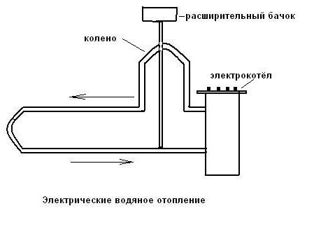 Электрическое водяное отопление своими руками