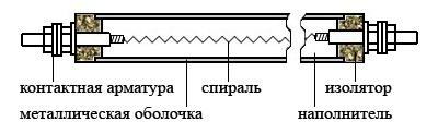 конструкция ТЭНа