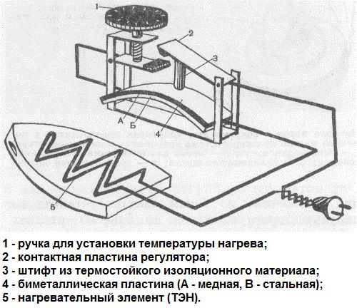 Схема электрического утюга
