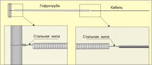 Электрическая проводка под гипсокартоном