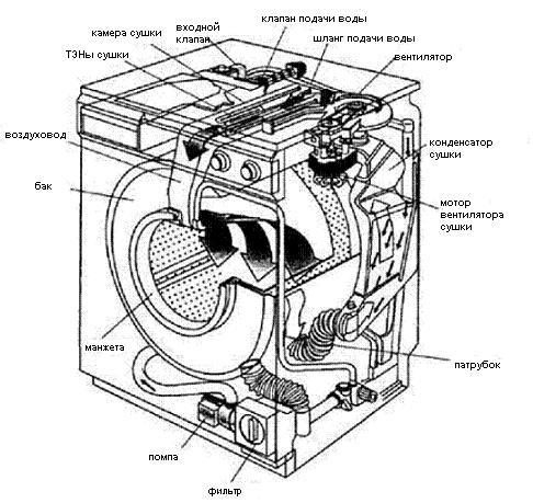 устройство стиральной машины-автомата