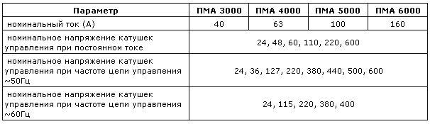 технические характеристики пускателей ПМА