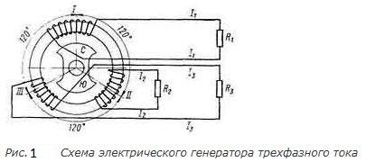 трёхфазный электрогенератор