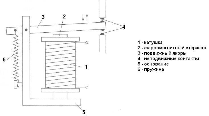 принцип действия и устройство электромагнитного реле