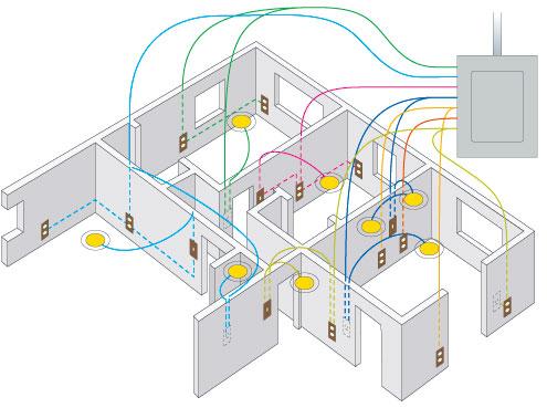 внутренняя электропроводка