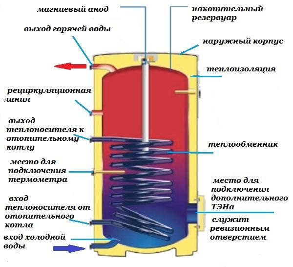 водонагреватель косвенного нагрева